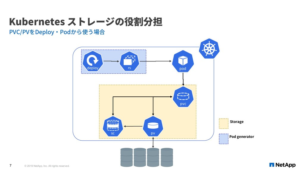 Kubernetes ストレージの役割分担 PVC/PVをDeploy・Podから使う場合 ©...