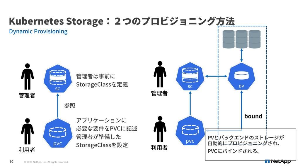 Kubernetes Storage:2つのプロビジョニング⽅法 Dynamic Provis...