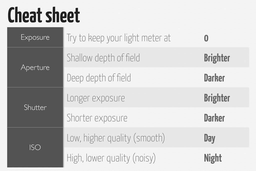 Cheat sheet Exposure Aperture Aperture Shutter ...