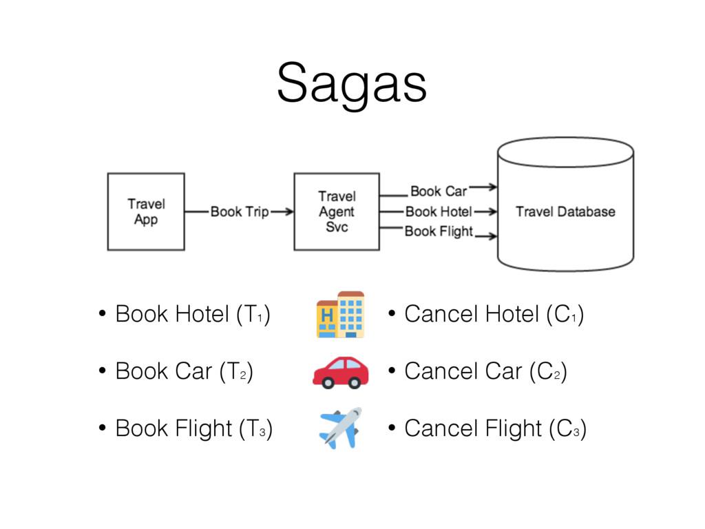 • Book Hotel (T1 ) • Book Car (T2 ) • Book Flig...