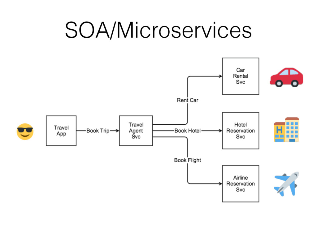 SOA/Microservices