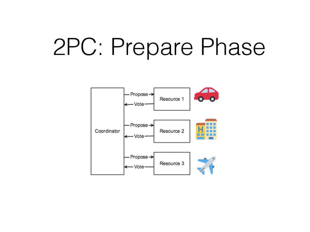 2PC: Prepare Phase