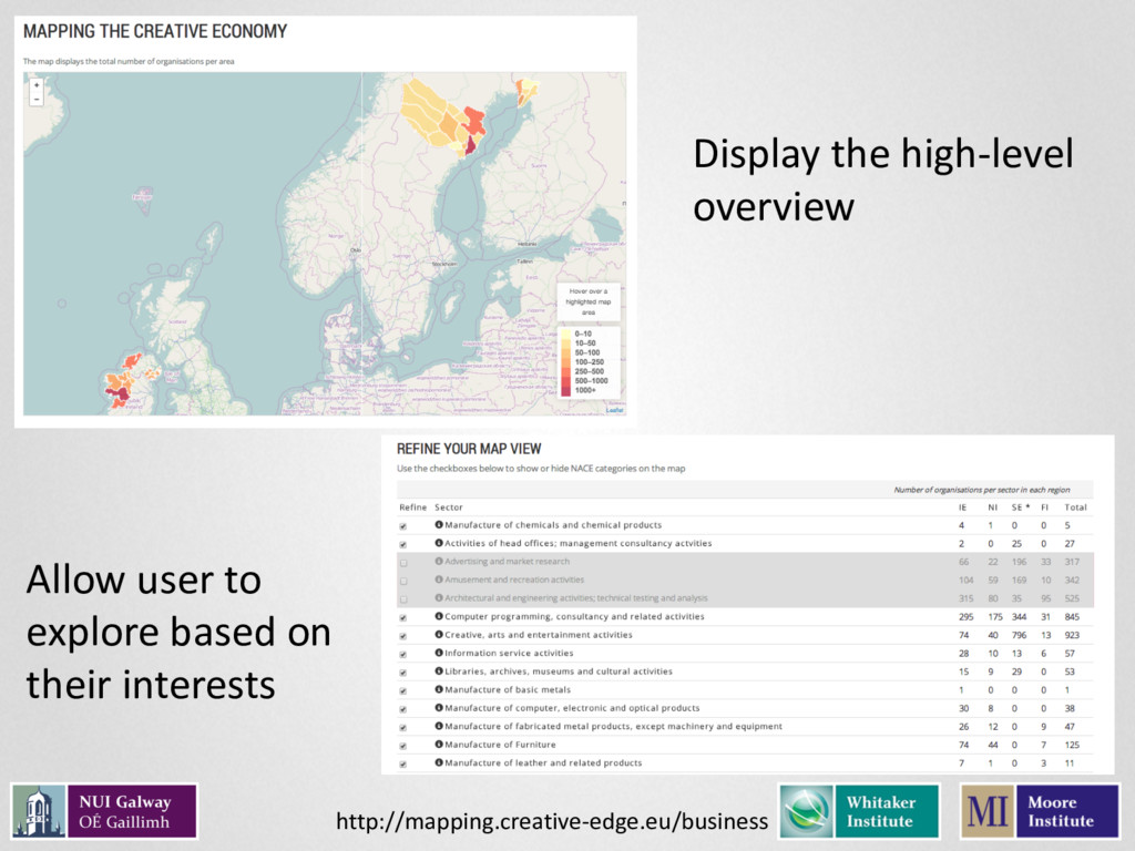 Display the high-level overview Allow user to e...
