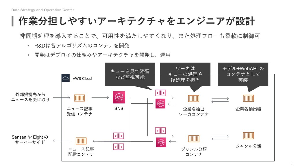 Data Strategy and Operation Center 作業分担しやすいアーキテ...