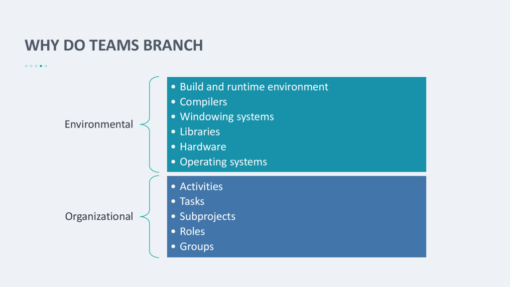 WHY DO TEAMS BRANCH Environmental • Build and r...