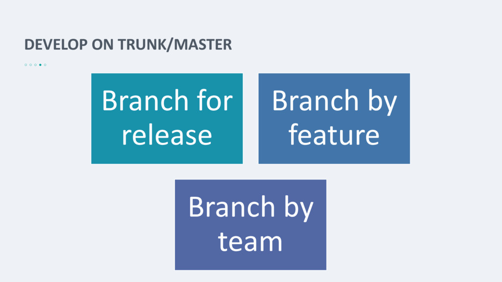 DEVELOP ON TRUNK/MASTER Branch for release Bran...