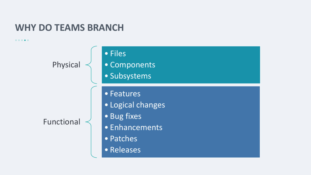 WHY DO TEAMS BRANCH Physical • Files • Componen...