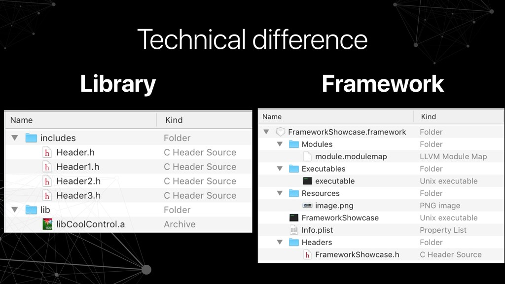 Library Framework Technical difference