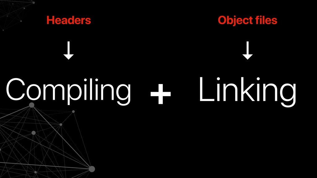 Compiling Linking + Headers Object files ↓ ↓