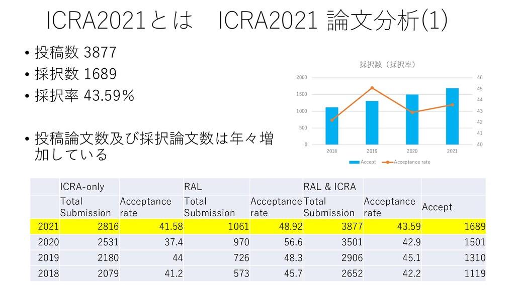 ICRA2021とは ICRA2021 論文分析(1) • 投稿数 3877 • 採択数 16...