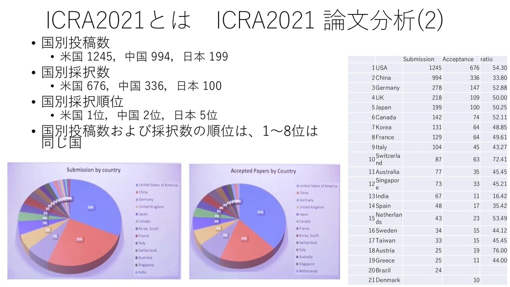 Submission Acceptance ratio 1USA 1245 676 54.30...