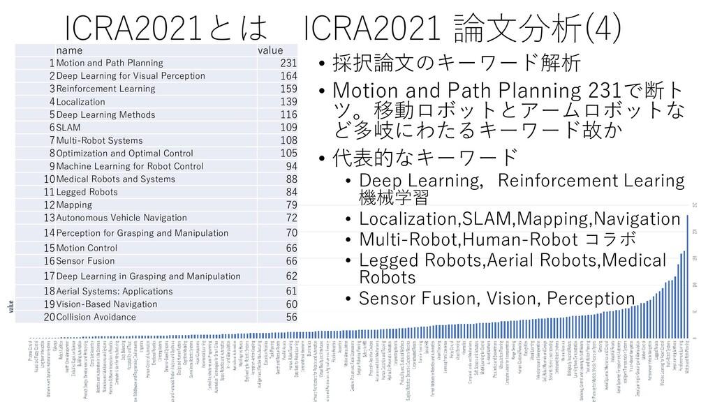ICRA2021とは ICRA2021 論文分析(4) • 採択論文のキーワード解析 • Mo...