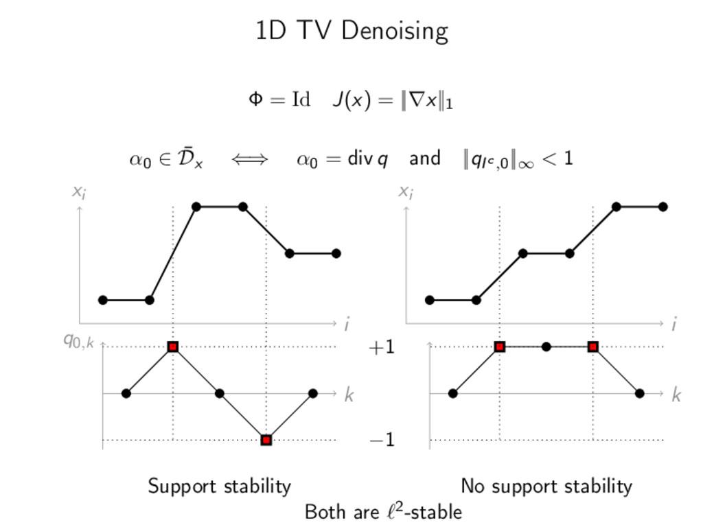 1D TV Denoising Φ = Id J(x) = ||∇x||1 α0 ∈ ¯ Dx...