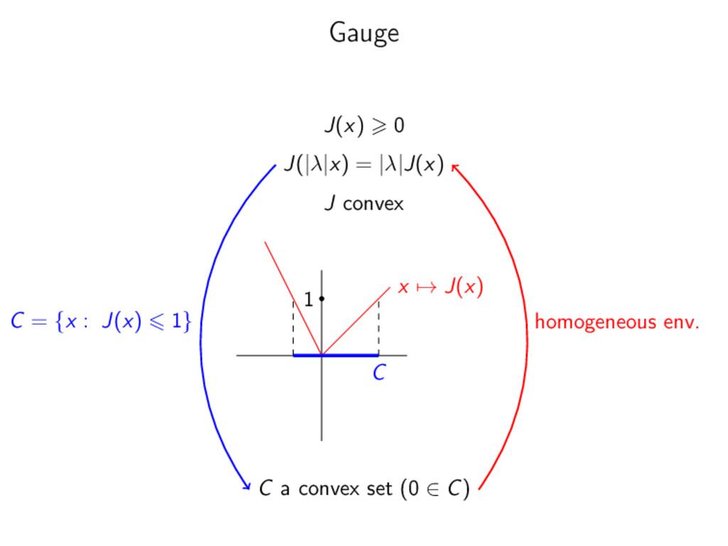 Gauge J(x) 0 J(|λ|x) = |λ|J(x) J convex x → J(x...