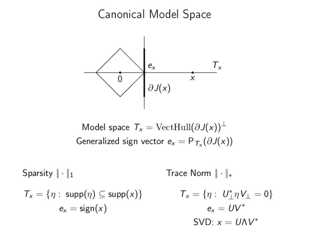 Canonical Model Space 0 x ∂J(x) Tx ex Model spa...