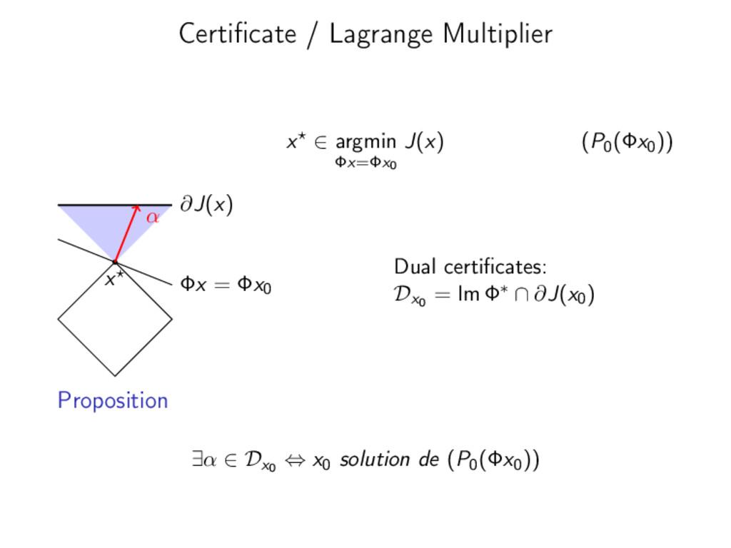 Certificate / Lagrange Multiplier x ∈ argmin Φx=...