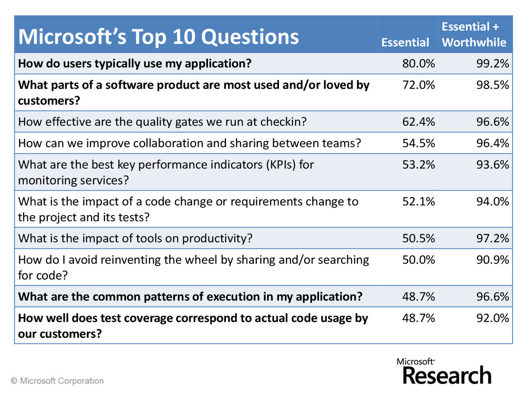 © Microsoft Corporation Microsoft's Top 10 Ques...