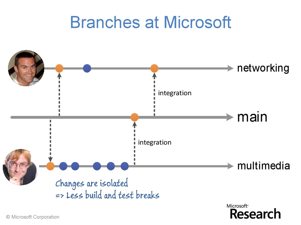 © Microsoft Corporation main networking multime...