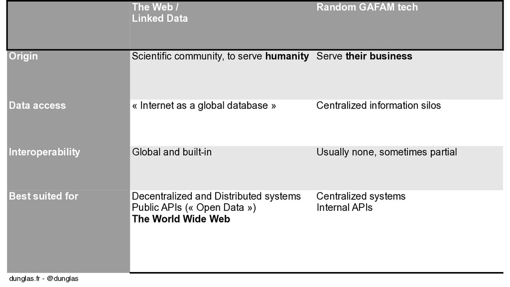 dunglas.fr - @dunglas The Web / Linked Data Ran...