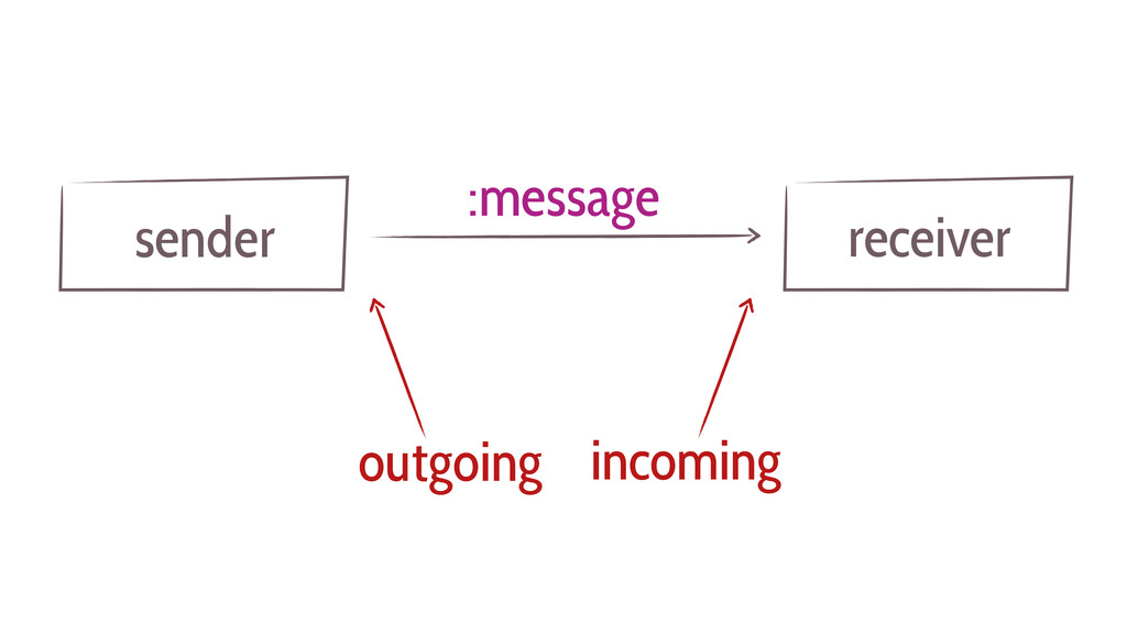 sender :message receiver outgoing incoming