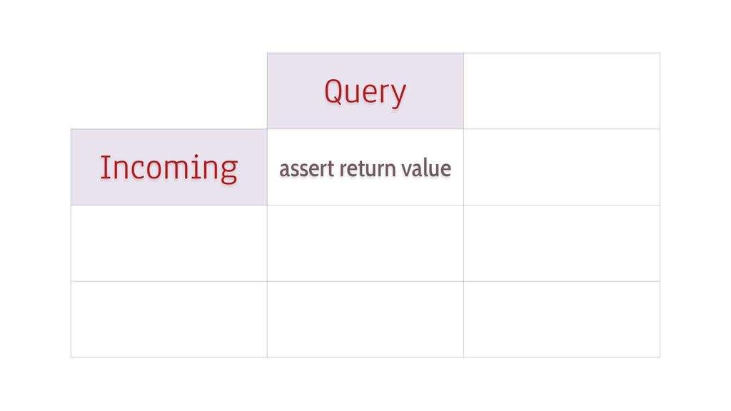Query Incoming assert return value