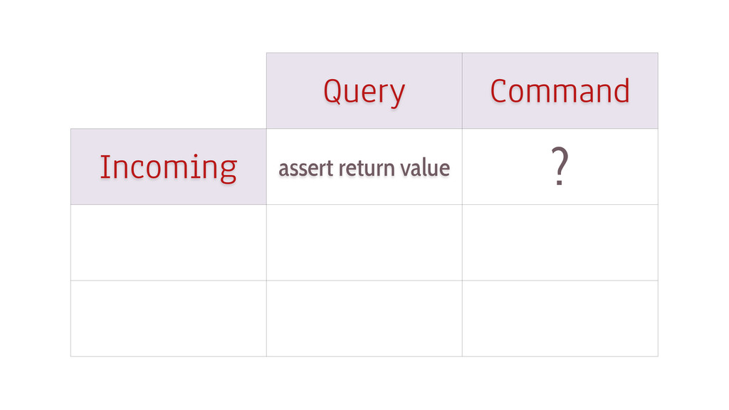 Query Command Incoming assert return value ?