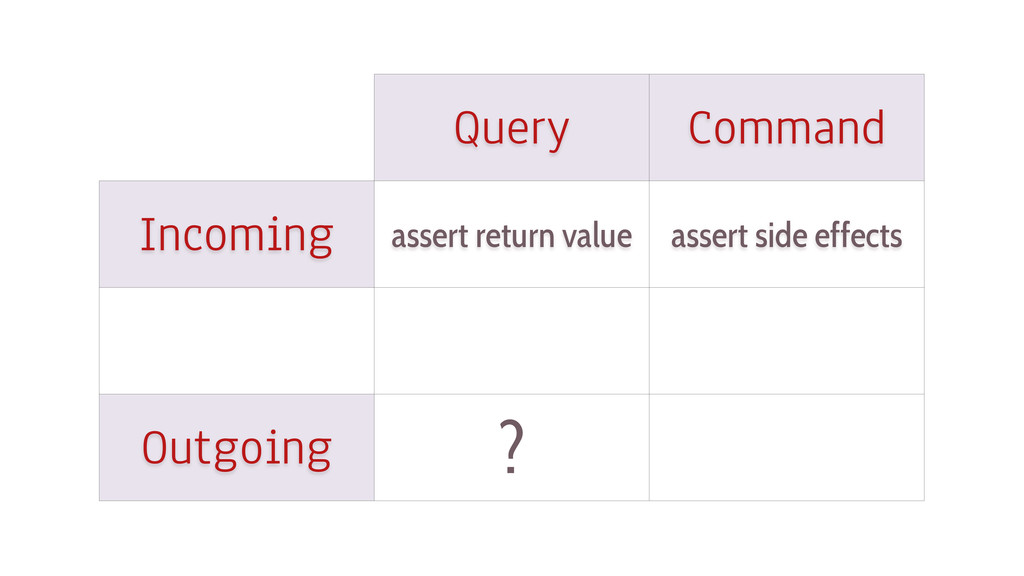 Query Command Incoming Outgoing assert return v...