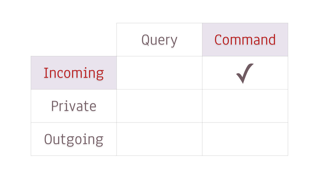 Query Command Incoming Private Outgoing ✓