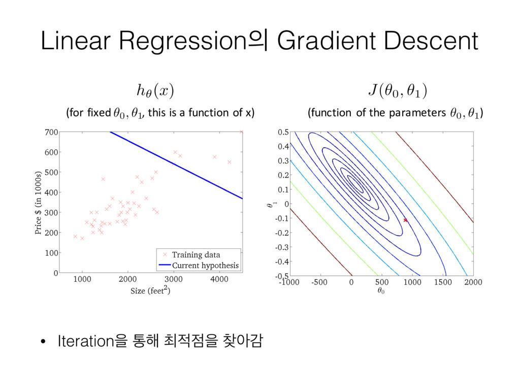 Linear Regression Gradient Descent • Iteration...
