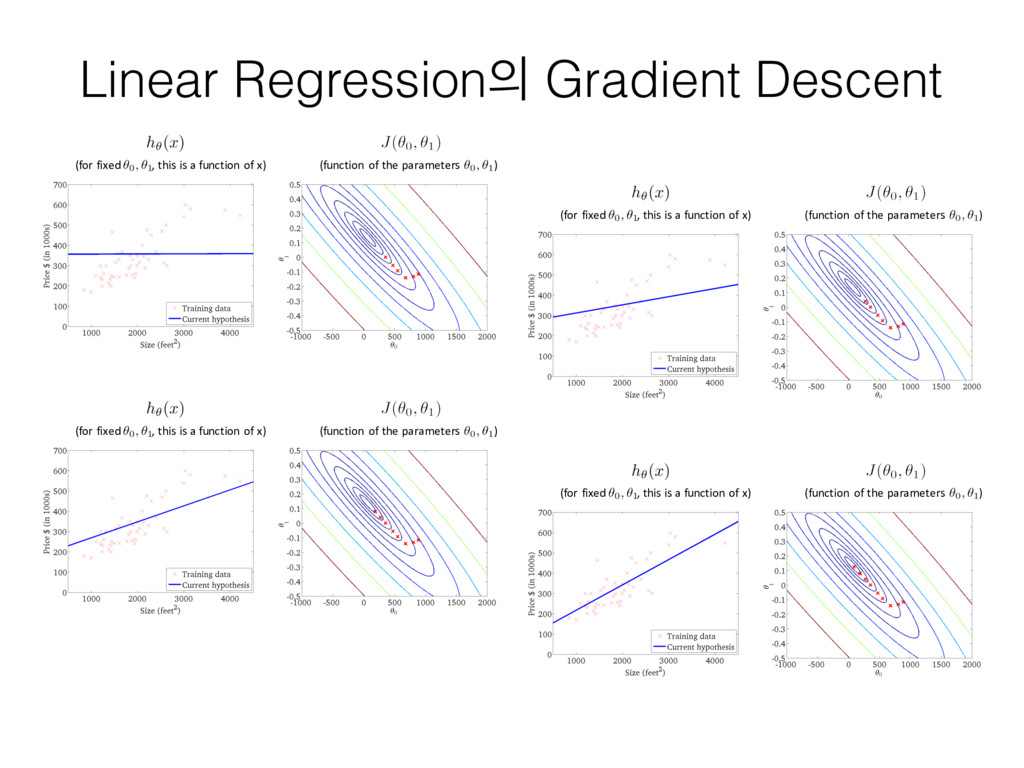 Linear Regression Gradient Descent (for fixed ...