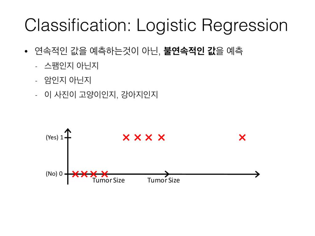 Classification: Logistic Regression • োࣘੋ чਸ ஏ...