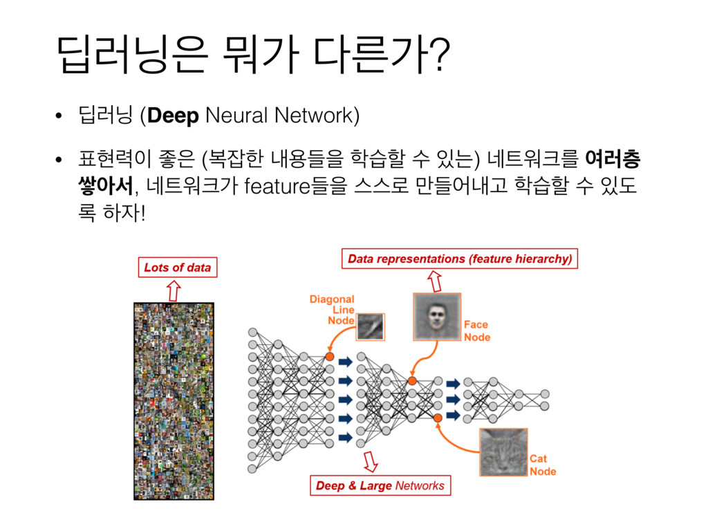 ٩۞ ޤо ܲо? • ٩۞ (Deep Neural Network) • അ۱...