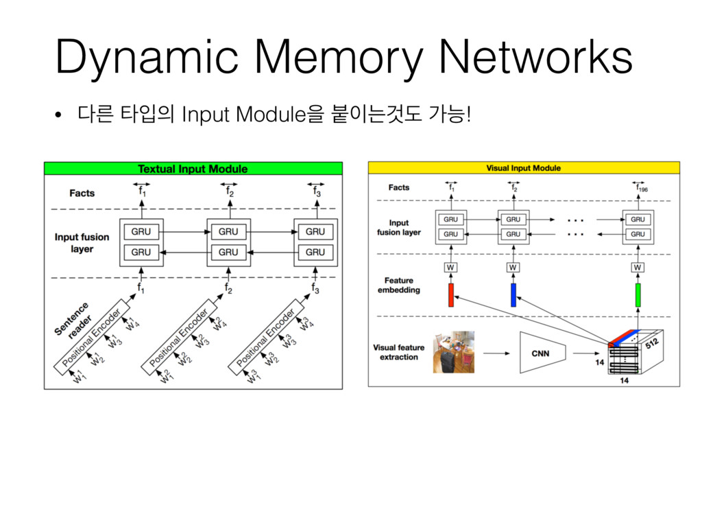Dynamic Memory Networks • ܲ ఋੑ Input Moduleਸ ...