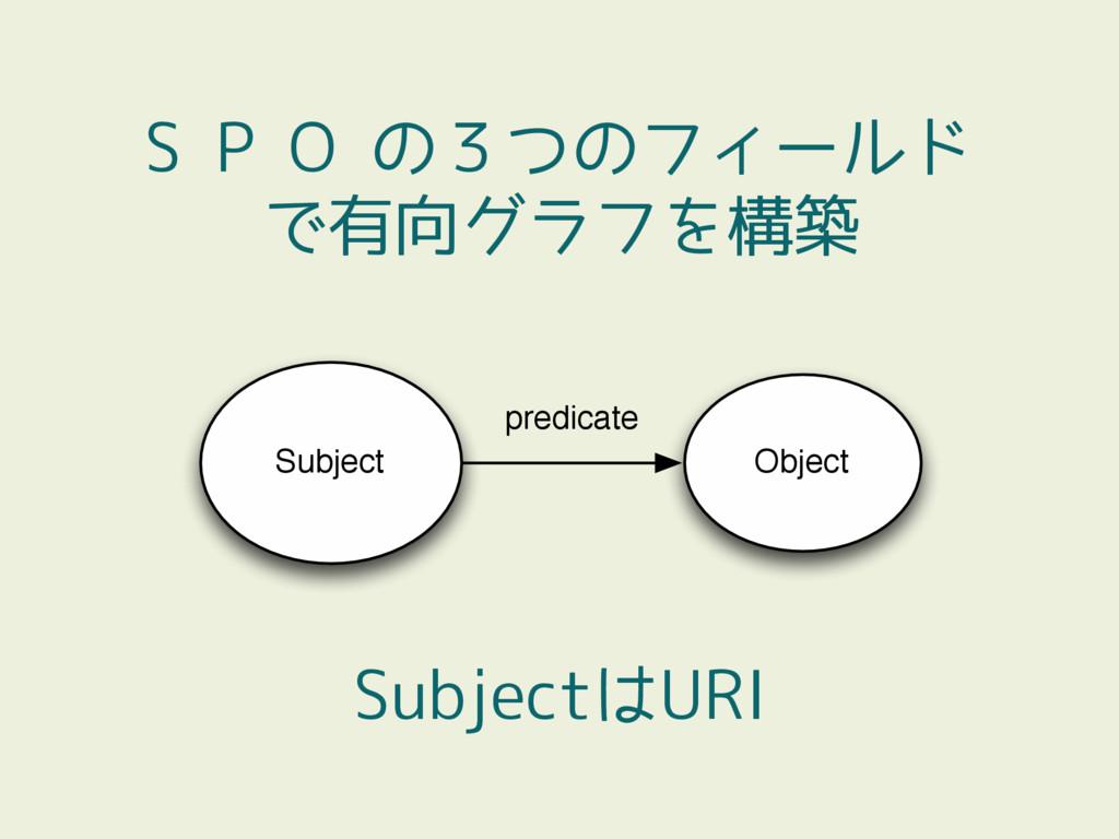 S P O の3つのフィールド で有向グラフを構築 Subject Object predic...