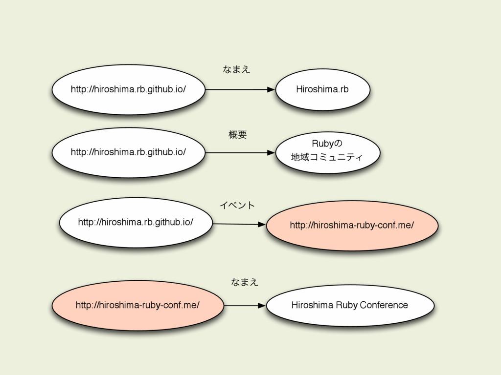 http://hiroshima.rb.github.io/ Hiroshima.rb ͳ·͑...