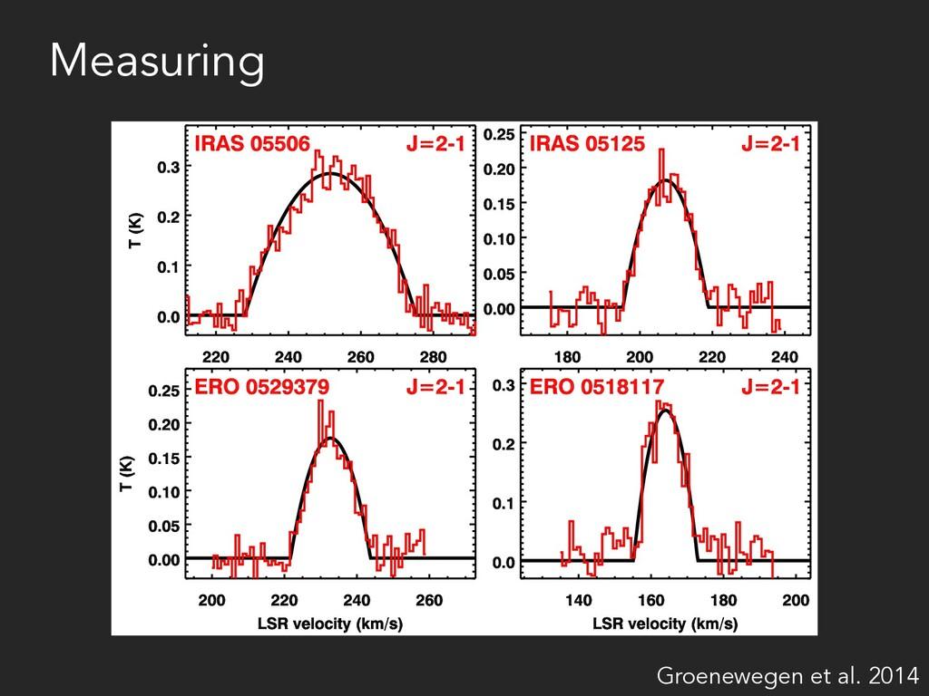 Measuring Groenewegen et al. 2014