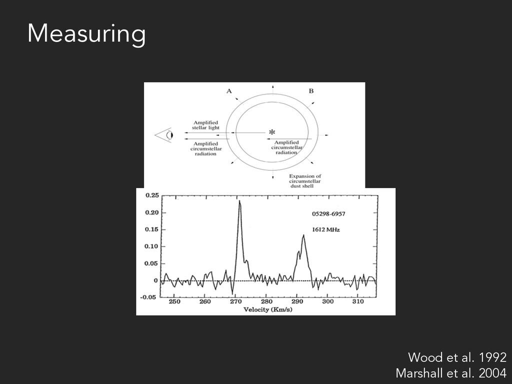 Measuring Wood et al. 1992 Marshall et al. 2004