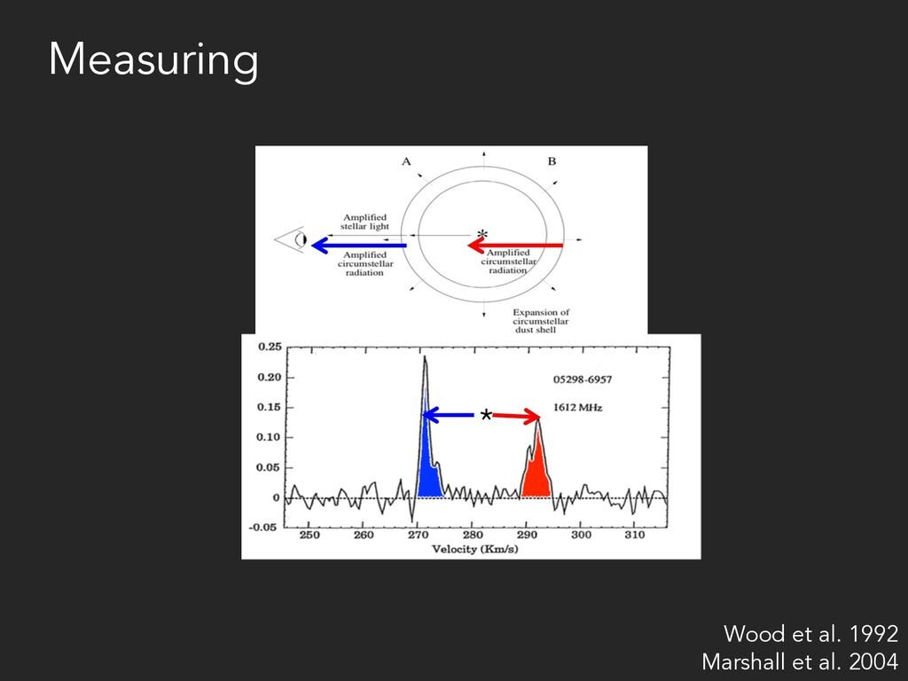 * Measuring Wood et al. 1992 Marshall et al. 20...