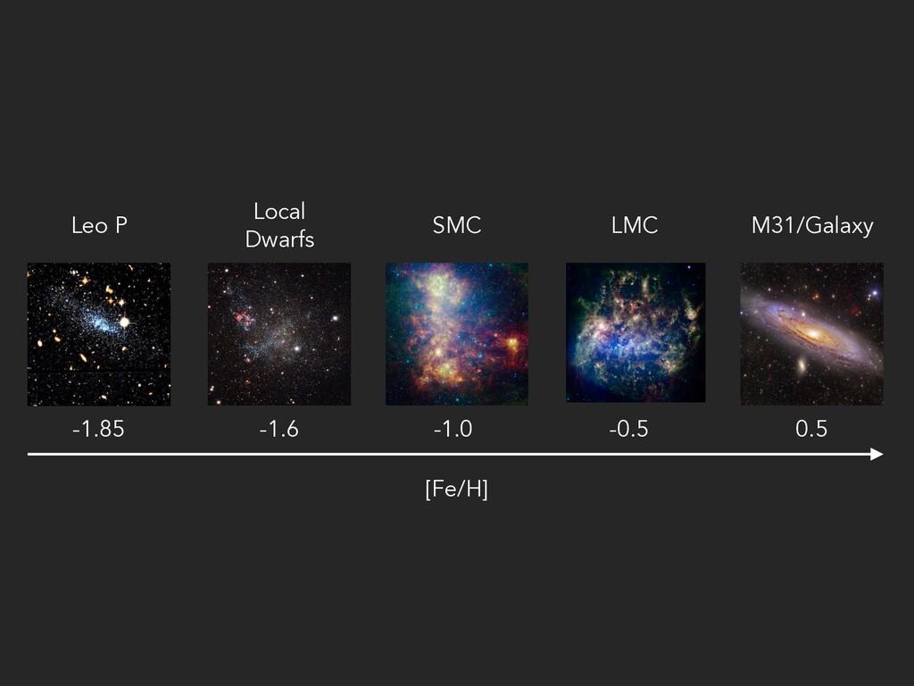 [Fe/H] Leo P Local Dwarfs SMC LMC M31/Galaxy -1...