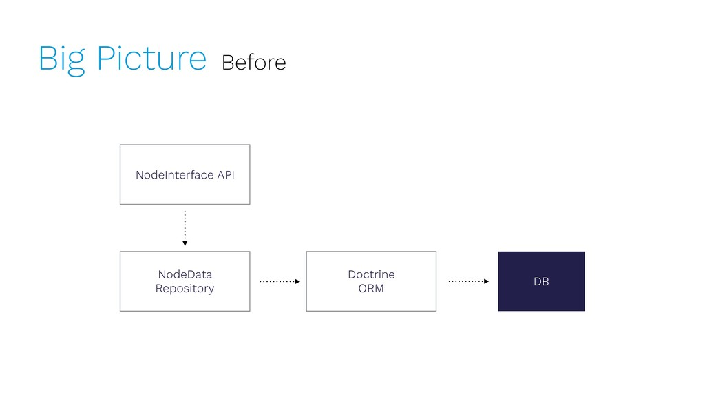Big Picture Before NodeInterface API Doctrine O...