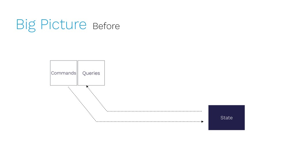 Big Picture Before Commands State Queries