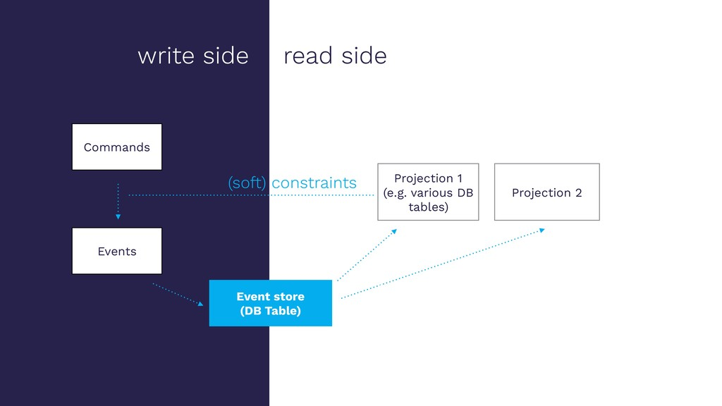 write side read side Event store (DB Table) Pro...