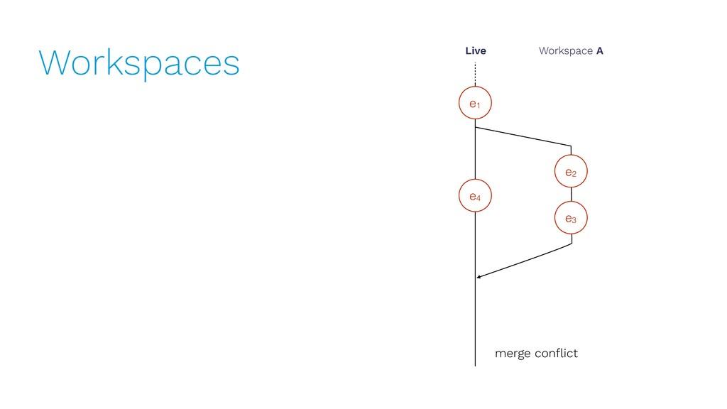 Workspaces e1 Live Workspace A e2 e3 merge confl...