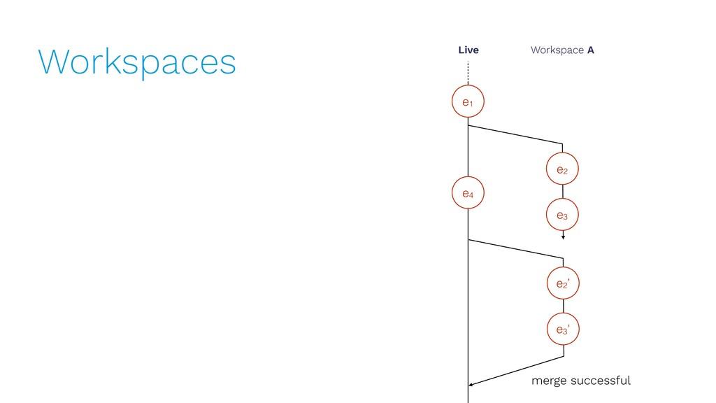 Workspaces e1 Live Workspace A e2 e3 merge succ...