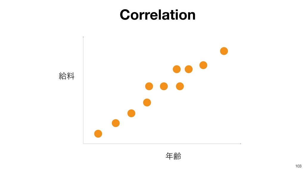 103 ྸ څྉ Correlation