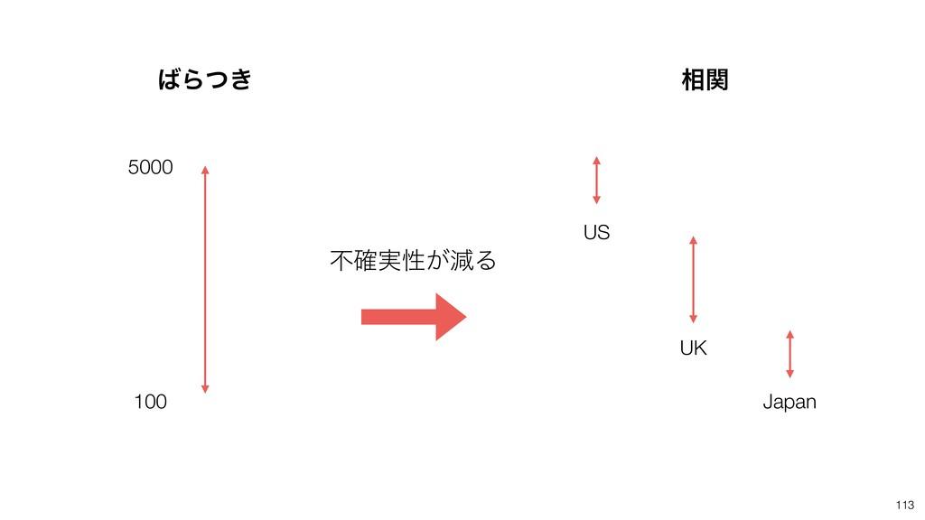 113 ૬ؔ ෆ࣮֬ੑ͕ݮΔ US UK Japan 5000 100 Β͖ͭ