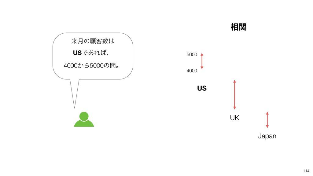 114 US UK Japan དྷ݄ͷސ٬ USͰ͋Εɺ 4000͔Β5000ͷؒɻ 5...