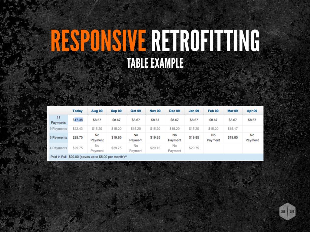 RESPONSIVE RETROFITTING TABLE EXAMPLE