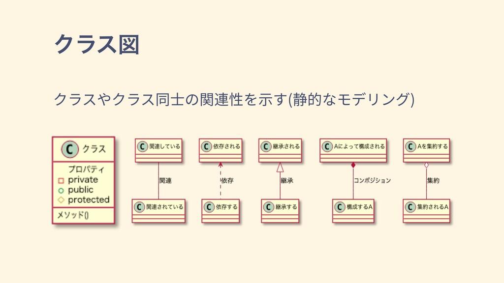 Ϋϥεਤ クラスやクラス同⼠の関連性を⽰す(静的なモデリング)