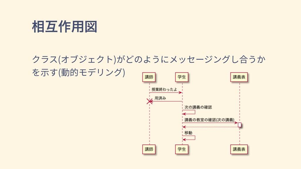 ૬ޓ࡞༻ਤ クラス(オブジェクト)がどのようにメッセージングし合うか を⽰す(動的モデリング)